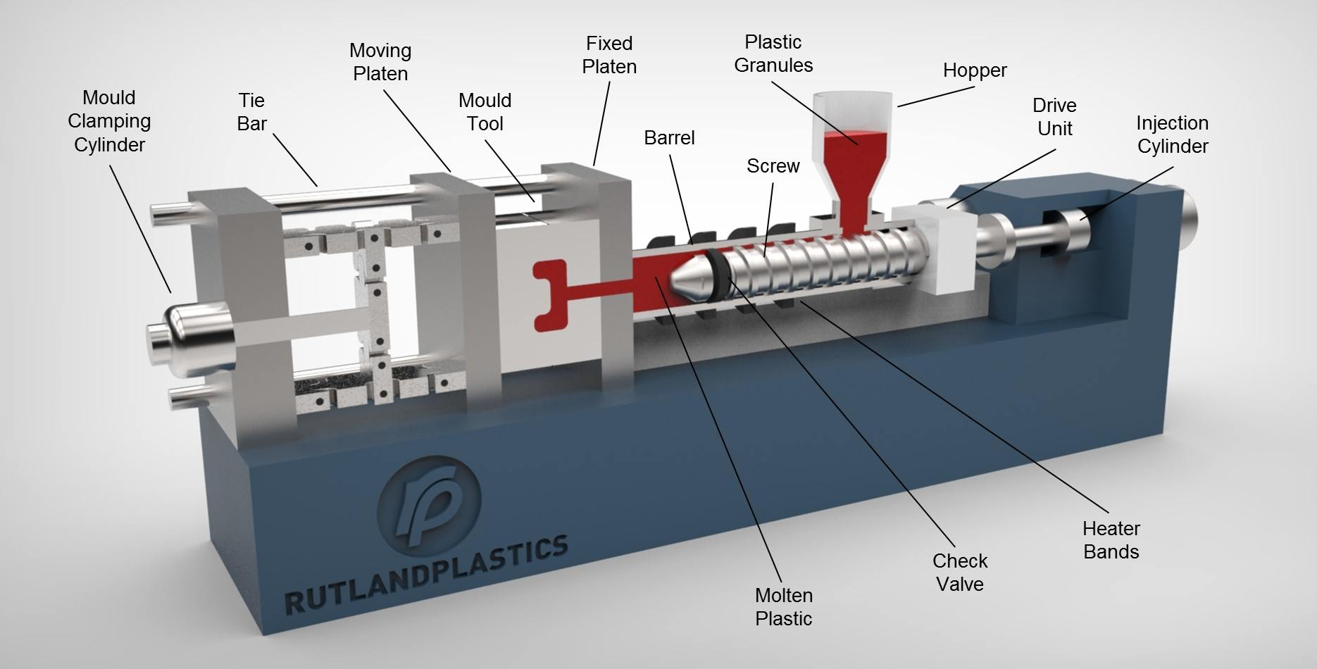 Injection Moulding Machine Diagram